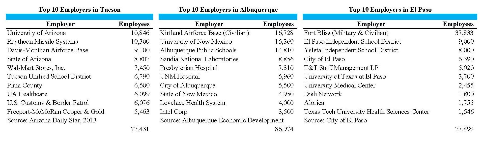 Tale Top Employers