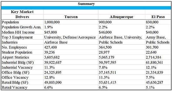 city comparison tucson abq el paso