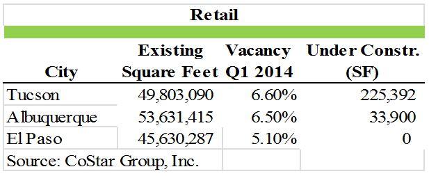 retail statistics tucson