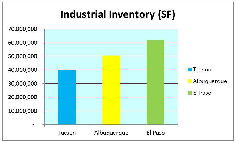 industrial inventory tucson