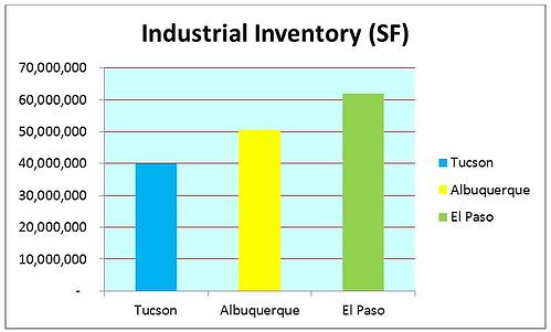 industrial inventory tucson