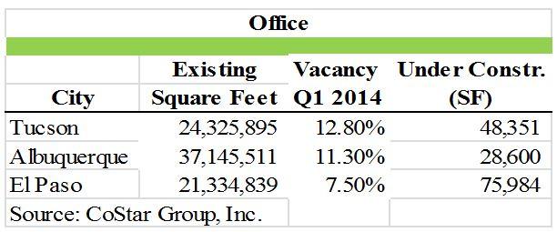 Office statistics tucson
