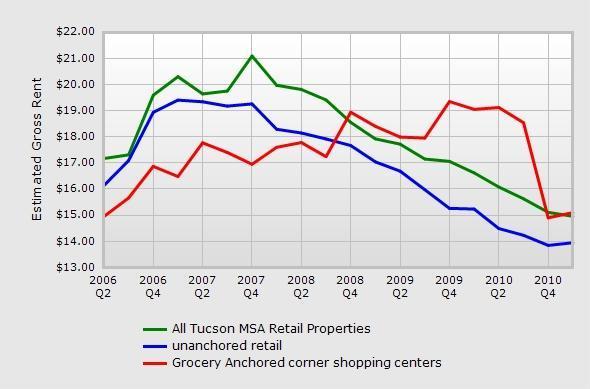 Tucson retail lease rates