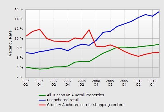 Tucson retail vacancy rates