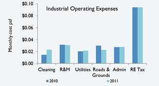 2011 Industrial Operating Expenses Bar