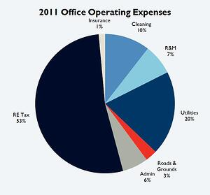 2011 Tucson Office Building Operating Expenses