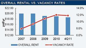 Tucson Office Statistics 2011