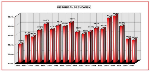 Tucson industrial market historical occupancy PICOR IMS
