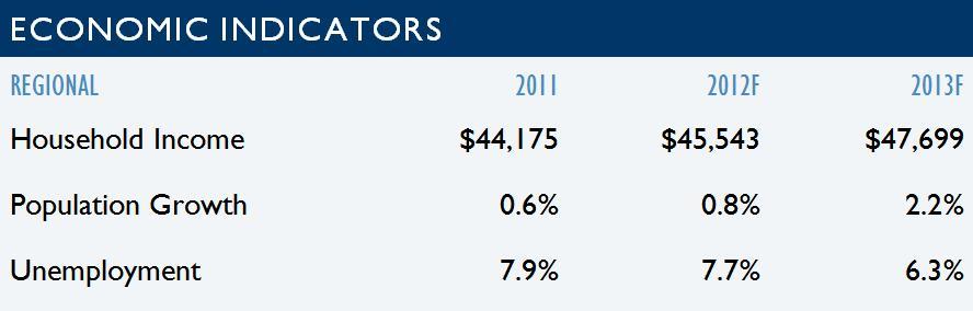 Tucson Regional Economic Indicators 2012