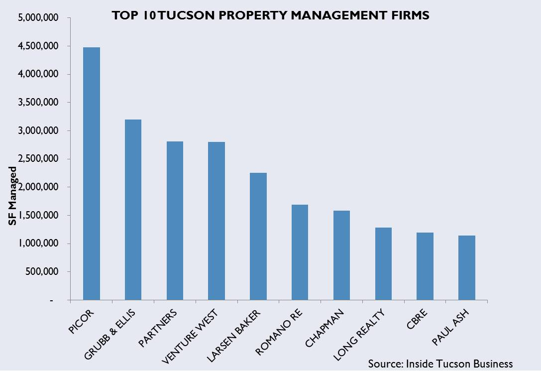 Tucson commercial property management market share