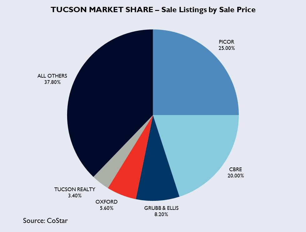 Tucson commercial real estate market share