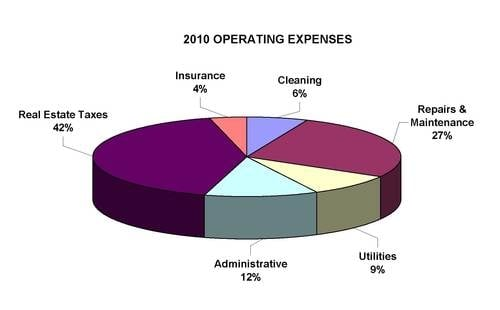 Tucson industrial operating costs 2010