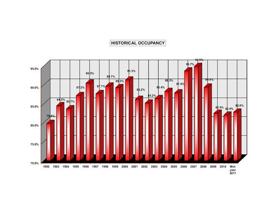Tucson industrial vacancy trend