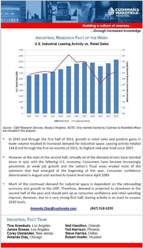 Industrial leasing activity vs retail sales