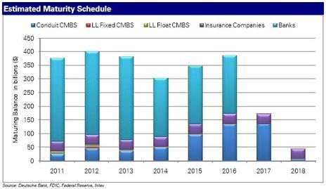 CRE Loan Maturity Schedule