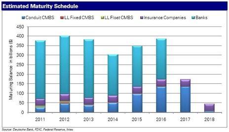 CRE Loan Maturity Schedule