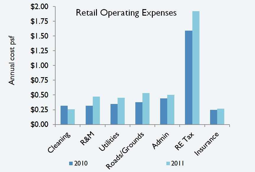 Tucson Retail Operating Costs 2011