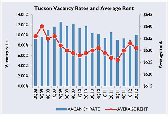 Tucson Apartment Vacancy Rents
