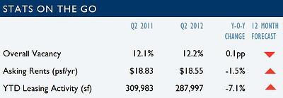 Tucson Office Market Statistics