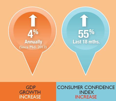 Consumer Confidence Increase