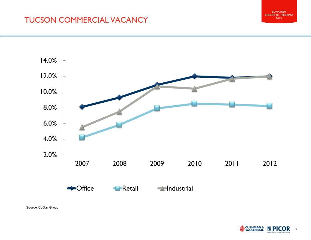 Tucson Vacancy Trend