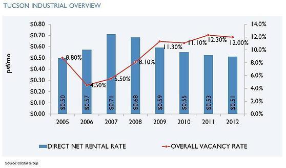 Industrial Rent & Vacancy