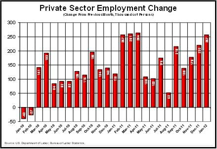 Private Sector Employment Change