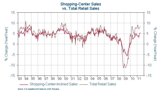 ICSC retail sales shopping center sales