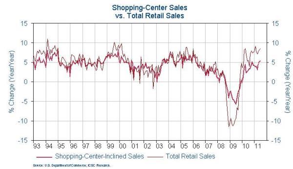 ICSC retail sales shopping center sales