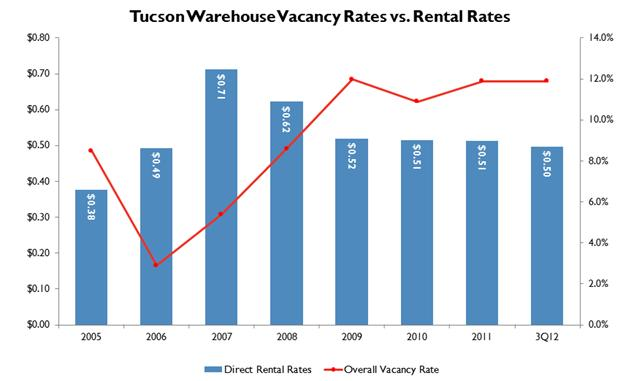 Tucson Warehouse V&R