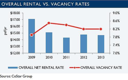 Tucson Retail Market Statistics