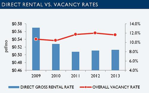 Tucson industrial market statistics