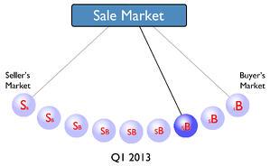 Tucson Sale Market