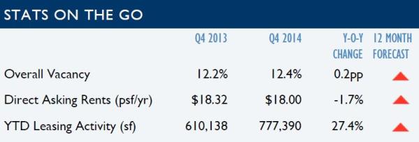 Tucson office statistics 2014
