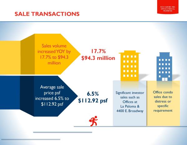 Kleiner Tucson office sales 2015