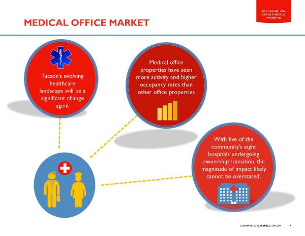 Kleiner Tucson medical office market