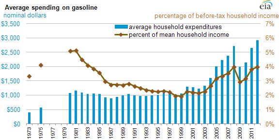 Average spending on gasoline