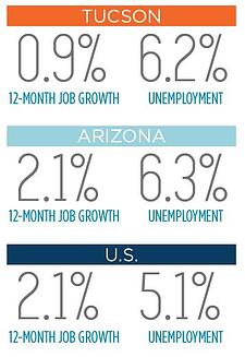Tucson Employment