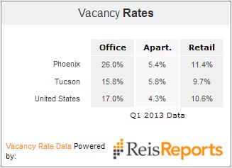 Tucson Phoenix office vacancy 2013