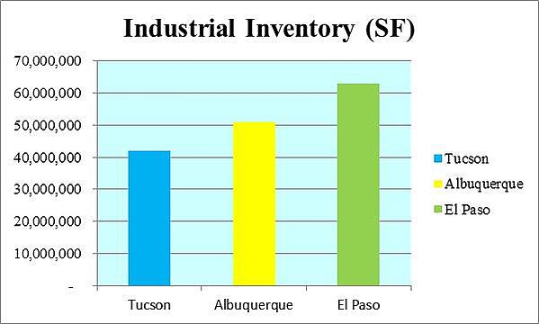 3 CITIES INDUSTRIAL INVENTORY