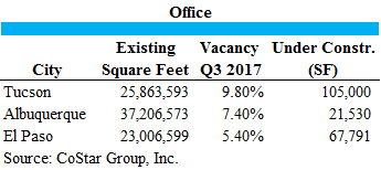 3 CITIES OFFICE STATISTICS