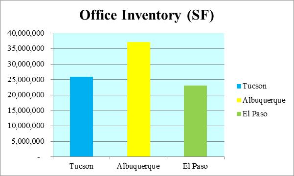 3 CITIES OFFICE INVENTORY