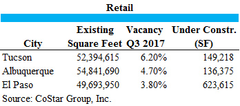 3 CITIES RETAIL STATISTICS