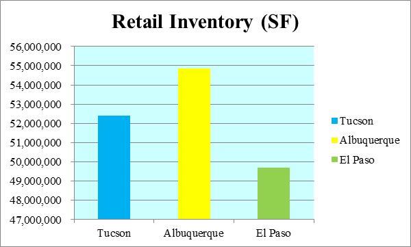 3 CITIES RETAIL INVENTORY