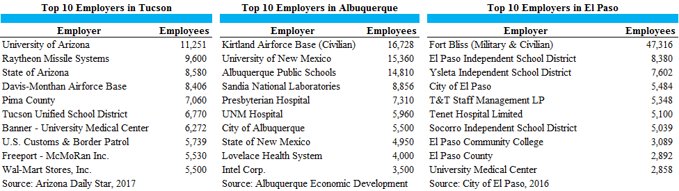 3 CITIES TOP 10 EMPLOYERS