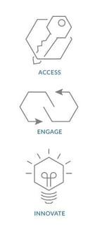 Access_Engage_Innovate.jpg