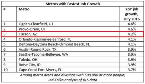 Bloomberg_Metros_Strongest_Job_Growth.jpg