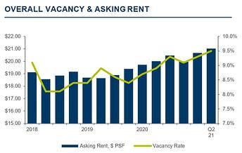 Tucson Office Vacancy & Asking Rent