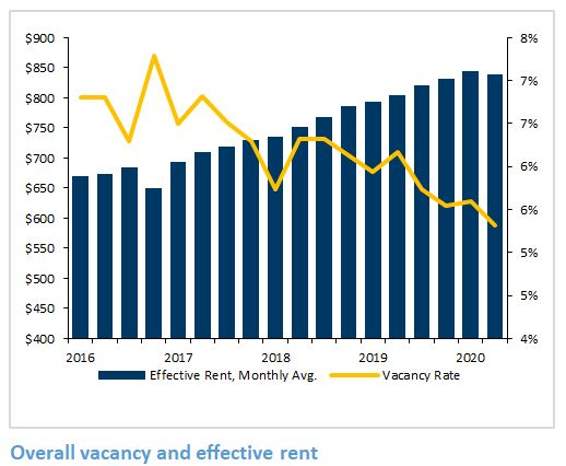 Tucson apartment rent and vacancy rates