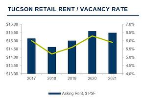 Tucson retail vacancy rate